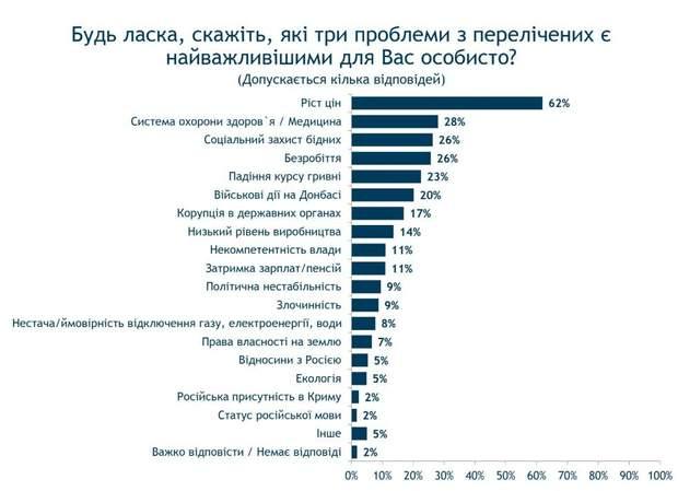 соціологічне опитування українці Україна проблеми