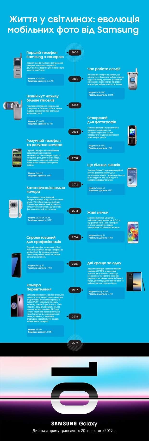 Як змінювались камери на телефонах Samsung