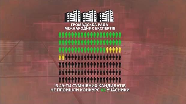42 кандидати до Антикорупційного суду не пройшли відбір