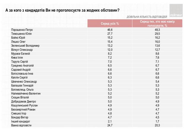 рейтинг кандидатів у президенти лютий