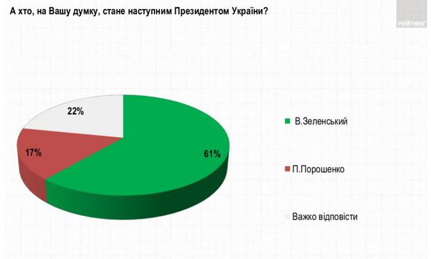 президентські вибори рейтинг порошенко зеленський другий тур