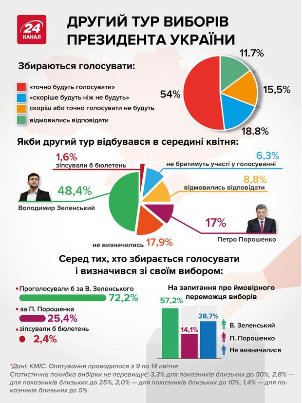 Які  шанси на перемогу у кандидатів в другому турі, дані КМІС– інфографіка