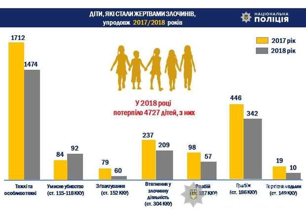 національна поліція статистика злочини діти неповнолітні