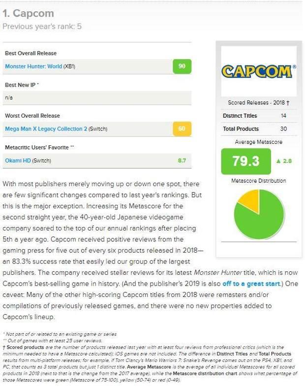 Capcom стала найкращим видавцем ігор в 2018 році