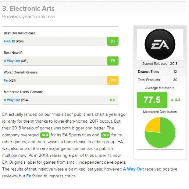 Electronic Arts посіла третю сходинку серед найкращих видавців 2018