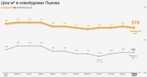 ціни на нерухомість новобудови Львів