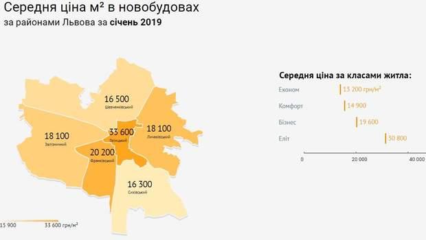 ціни на нерухомість райони Львів