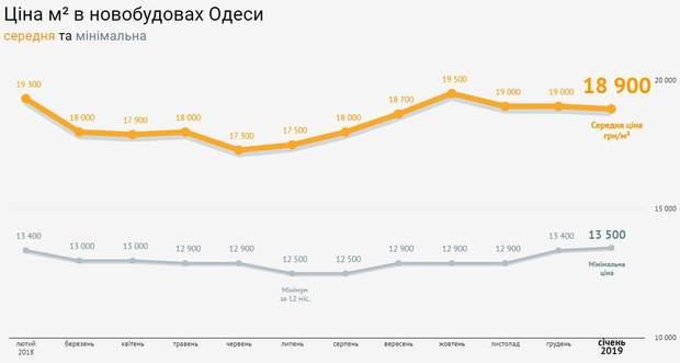 ціни на нерухомість Одеса січень 2019