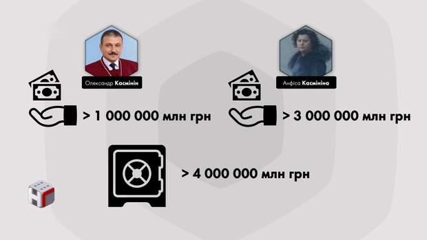 Касмін наші гроші декларації суддів
