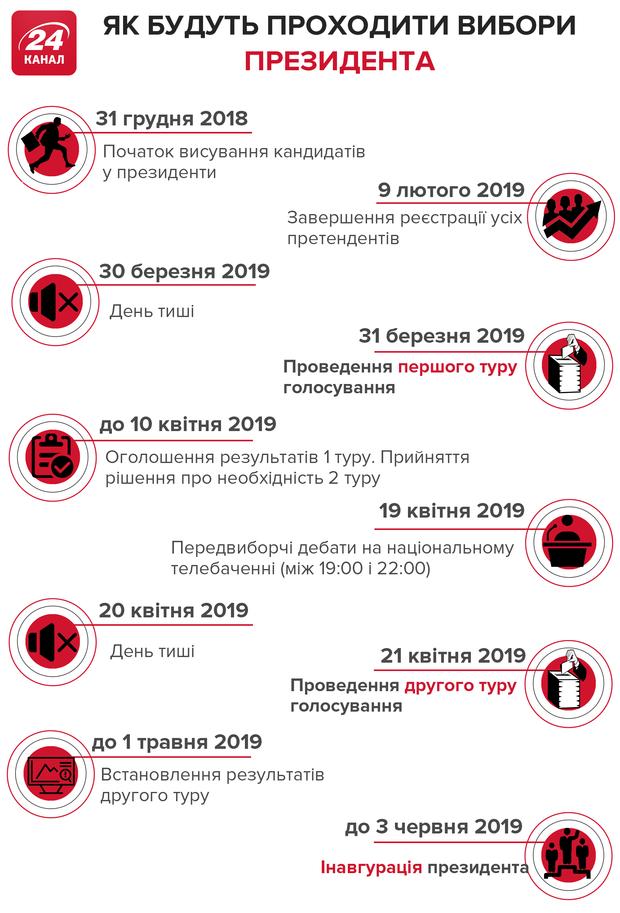 Президентські вибори 2019: головні дати
