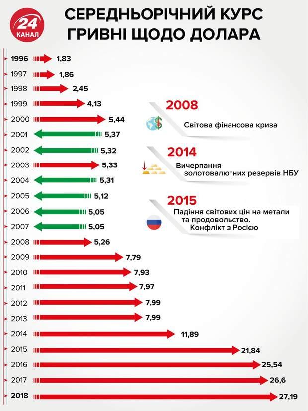 Середньорічний курс долара