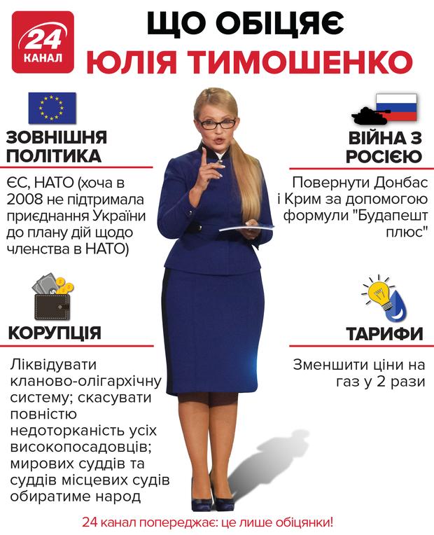 Обіцянки Юлії Тимошенко: інфографіка