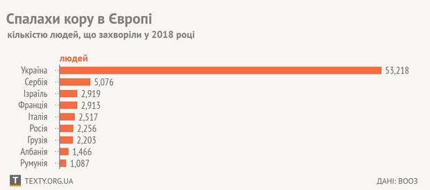 Кількість хворих на кір в Європі