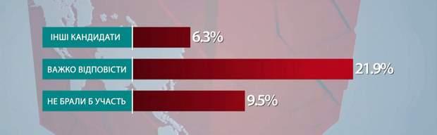 Результати опитування соціологічної групи