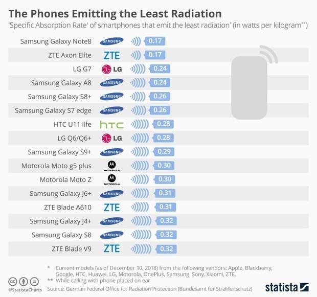 Смартфони, що мають найнижчий рівень випромінювання