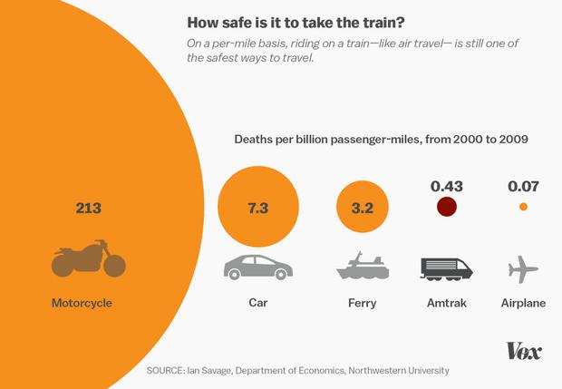 Мотоцикл є найнебезпечнішим видом транспорту