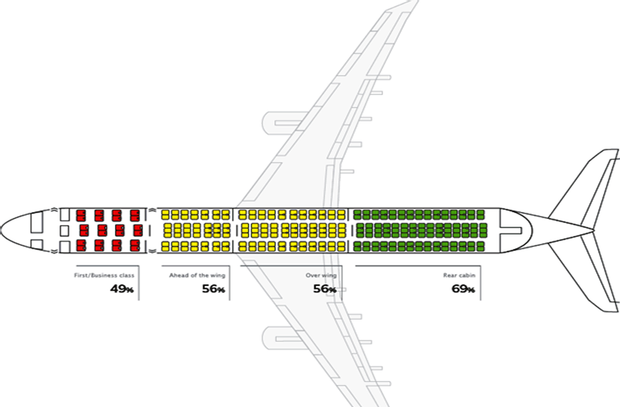 Найбезпечніші місця у літаку