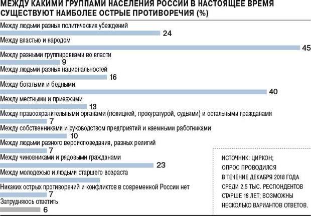 опитування росіяни дослідження