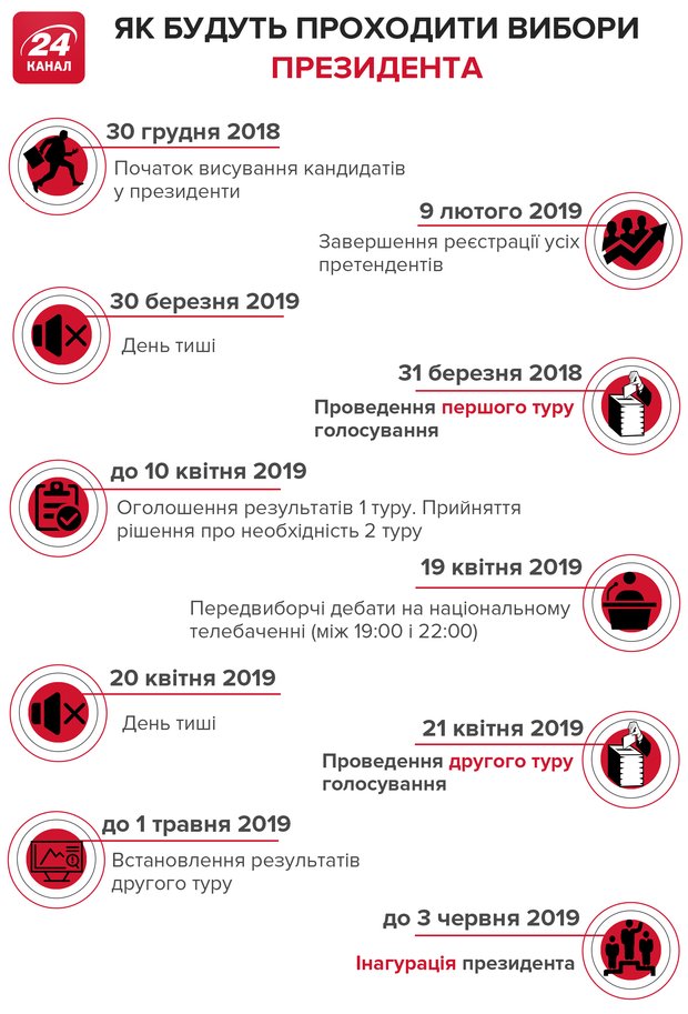 Президентські вибори 2019 головні дати інфографіка