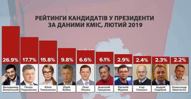 Рейтинги кандидатів у президенти за лютий 2019 року