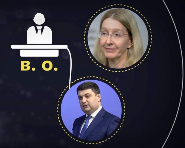 В. о. міністра охорони здоров'я може призначати прем'єр-міністр України