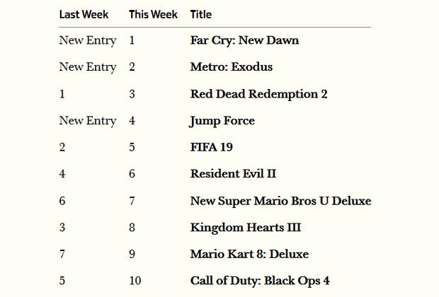 Рейтинг ігор, які найкраще продавалися у Великобританії