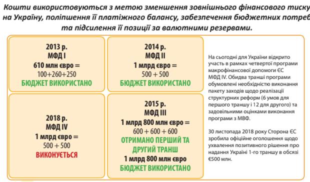 ЄС, допомога, гроші фінанси, програми, Україна, економіка