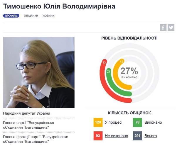 Обіцянки Юлії Тимошенко
