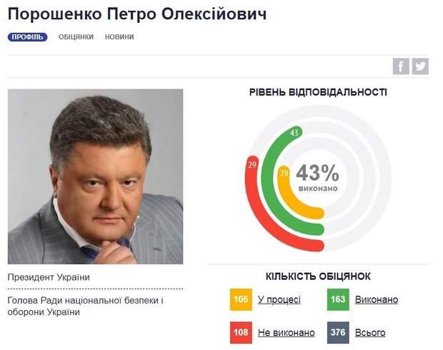 Обіцянки Петра Порошенка