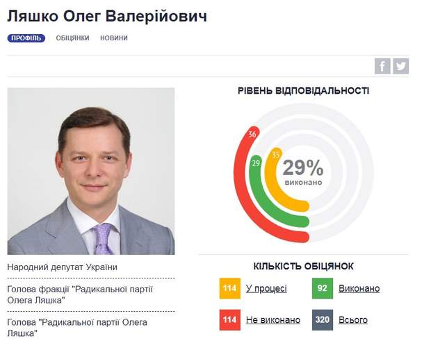 Обіцянки Олега Ляшка