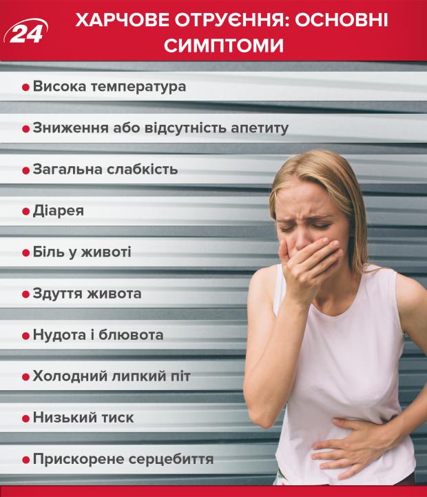 Отруєння, симптоми отруєння