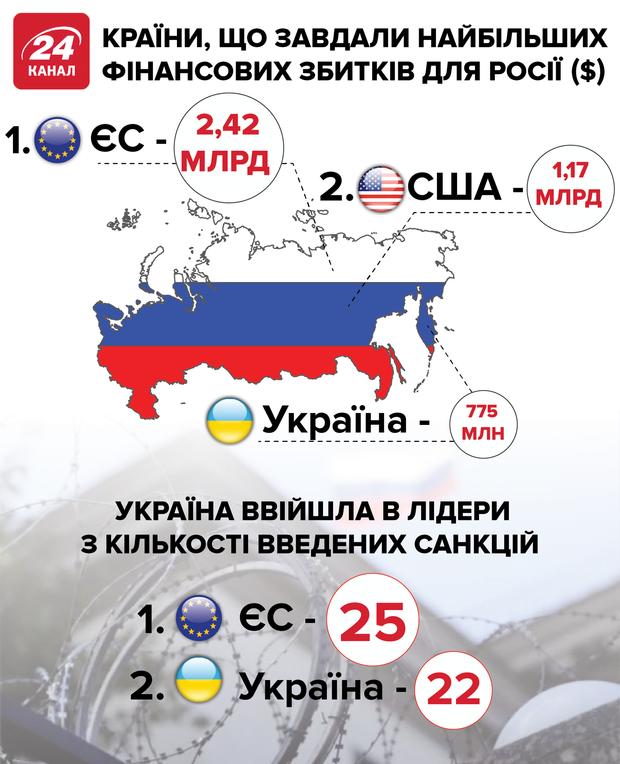 росія санкції економіка росії