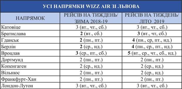 Кількість рейсів зі Львова