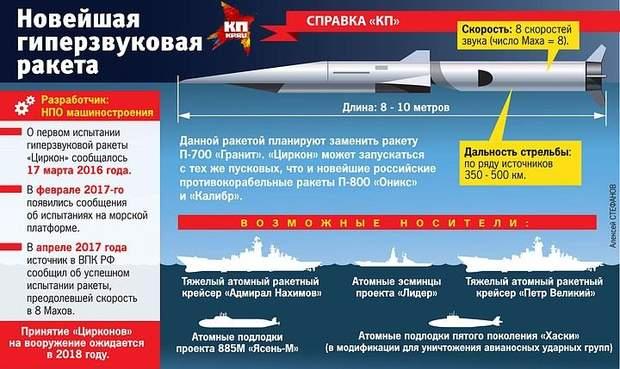 Крилата надзвукова ракета Циркон, Росія, зброя