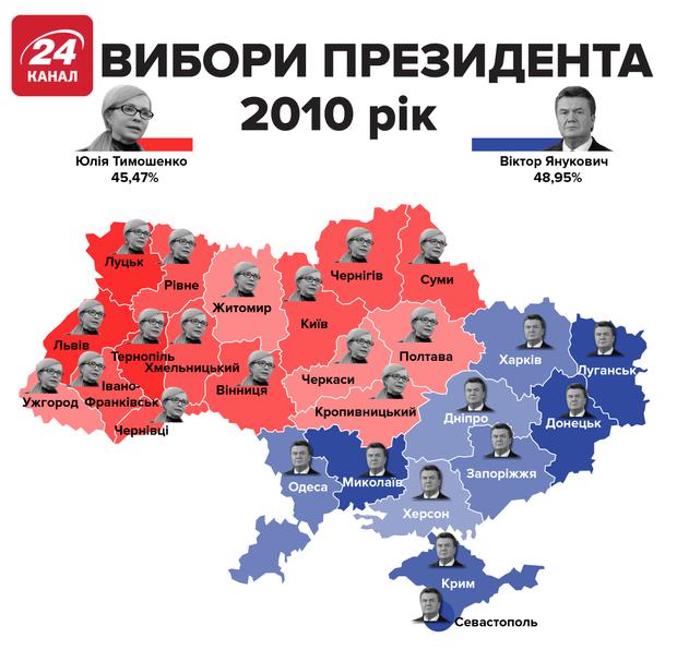 вибори 2010