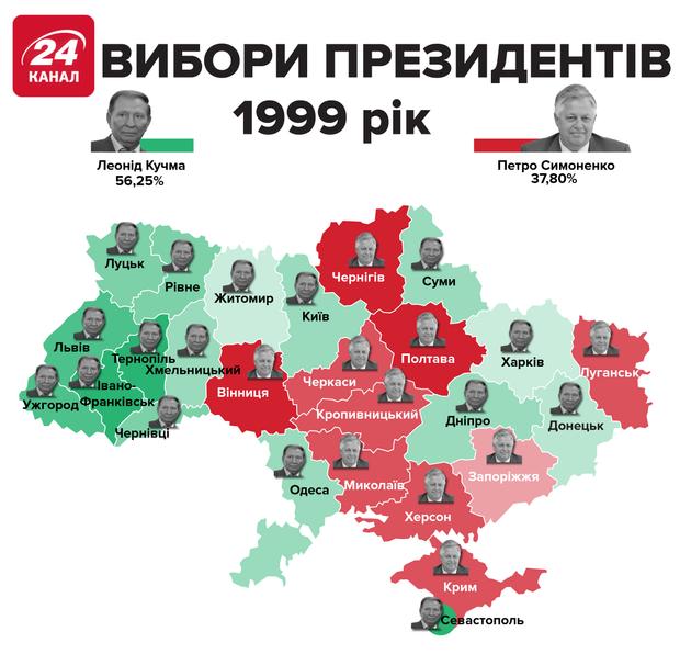 вибори 1999