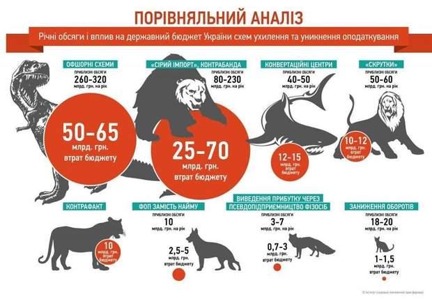 українські схеми ухилення від сплати податків