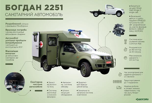 Богдан 2251, ЗСУ, ООС
