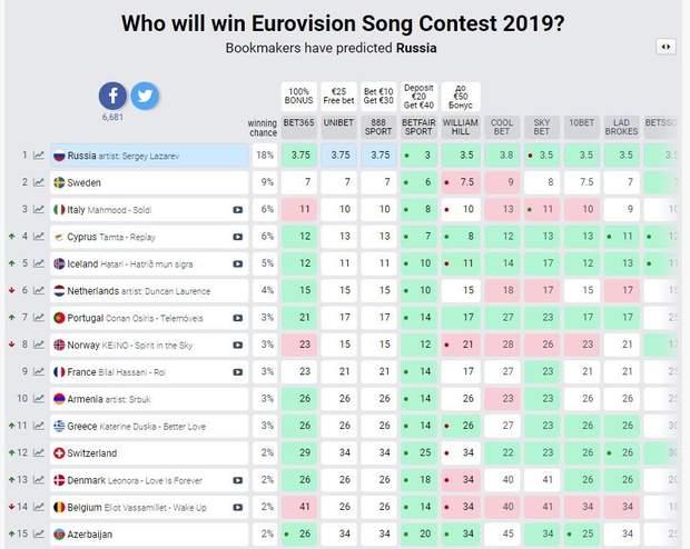 Прогнози букмекерів Євробачення-2019