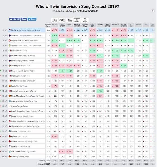 Букмекерские прогнозы на Евровидение-2019