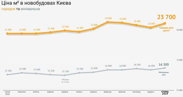 Ціни на нерухомість новобудови Київ
