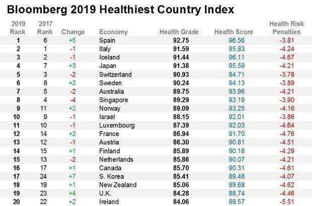 Найздоровіші країни світу