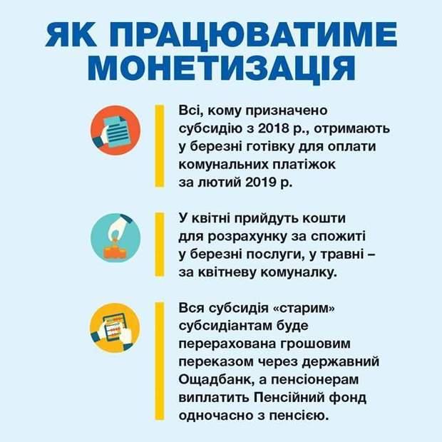 Монетизація субсидій у березні 2019