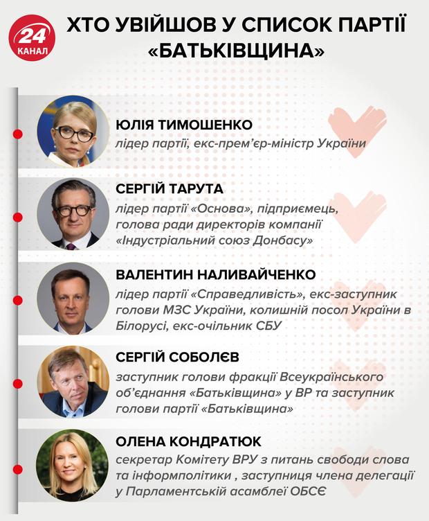 парламентські вибори 2019 батьківщина список інфографіка