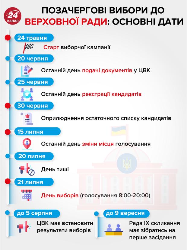позачергові парламентські вибори 2019 календар