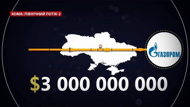 газ росія україна
