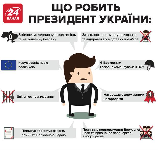Повноваження президента України