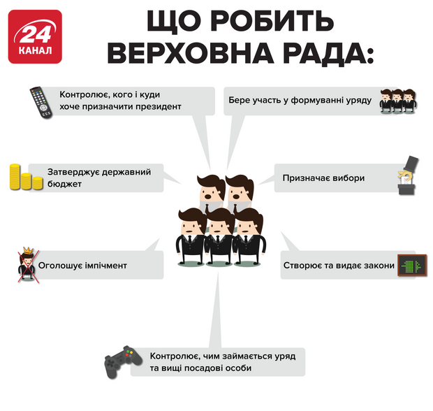 що робить Верховна Рада обов'язки депутатів інфографіка