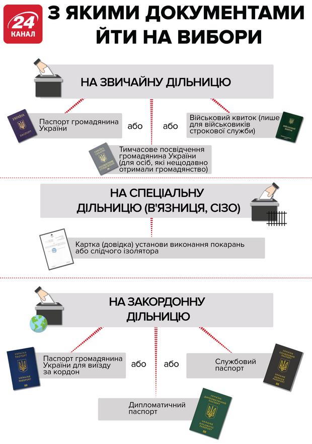 вибори президента україни які документи треба брати