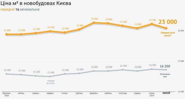 ціни на нерухомість новобудови Київ лютий 2019